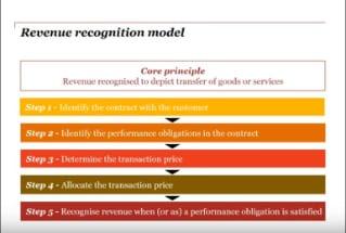 PwC HK: IFRS 15: Revenue