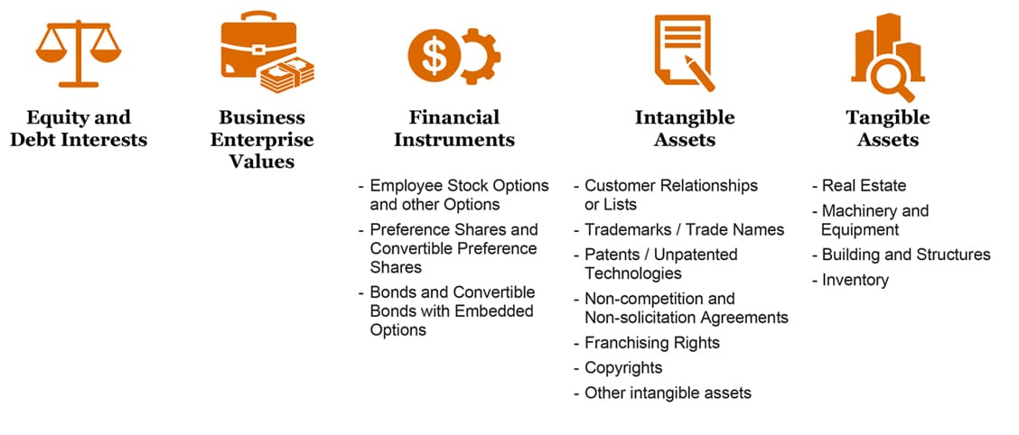 Deals Valuation Pwc China