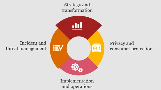Cybersecurity and privacy - PwC China
